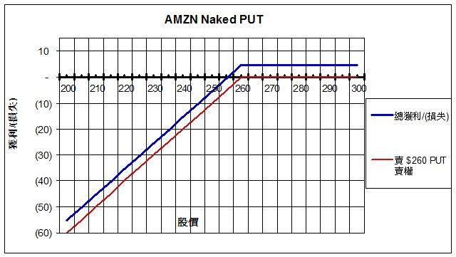 1307 AMZN naked PUT GL
