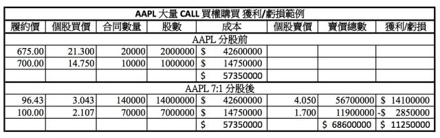 AAPL CALL