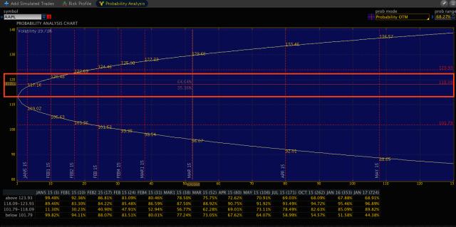 圖3 :AAPL 股價或然率圖示 (1/26/2015)